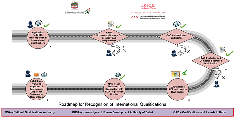 Roadmap for Recognition of international Qualifications