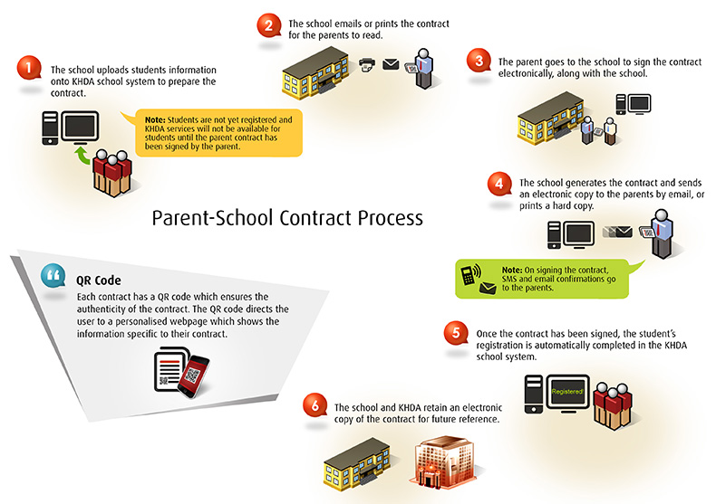 Parent-School Contract Process Flow Image
